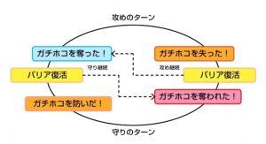 ガチホコ図解1